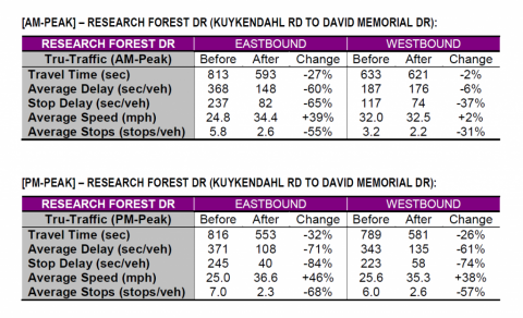 Research Forest Corridor – New Timing Plans