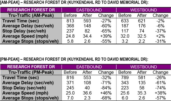 Research Forest