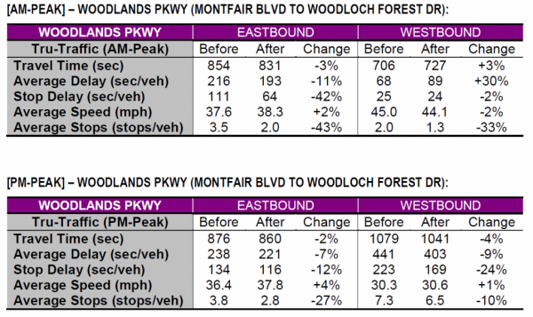 Woodlands-Parkway-AMPM-peak-1024x610